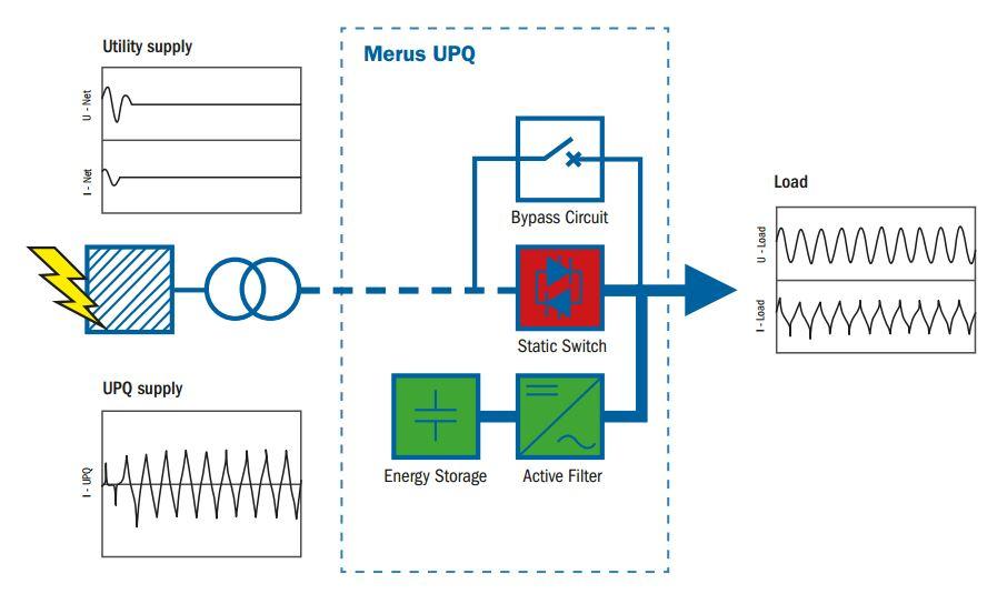 Merus Power UPQ (6)