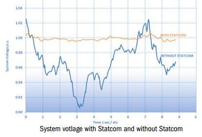 Merus Statcom (9)
